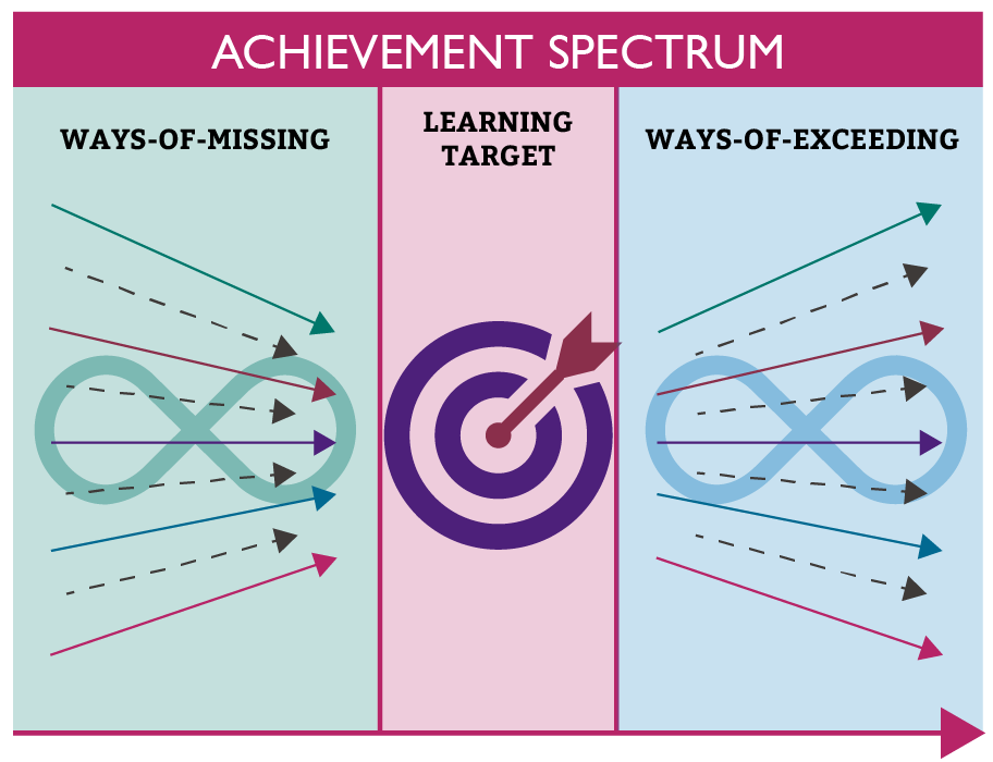 Achievement Spectrum