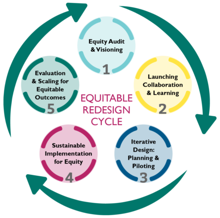 Equitable Redesign Cycle