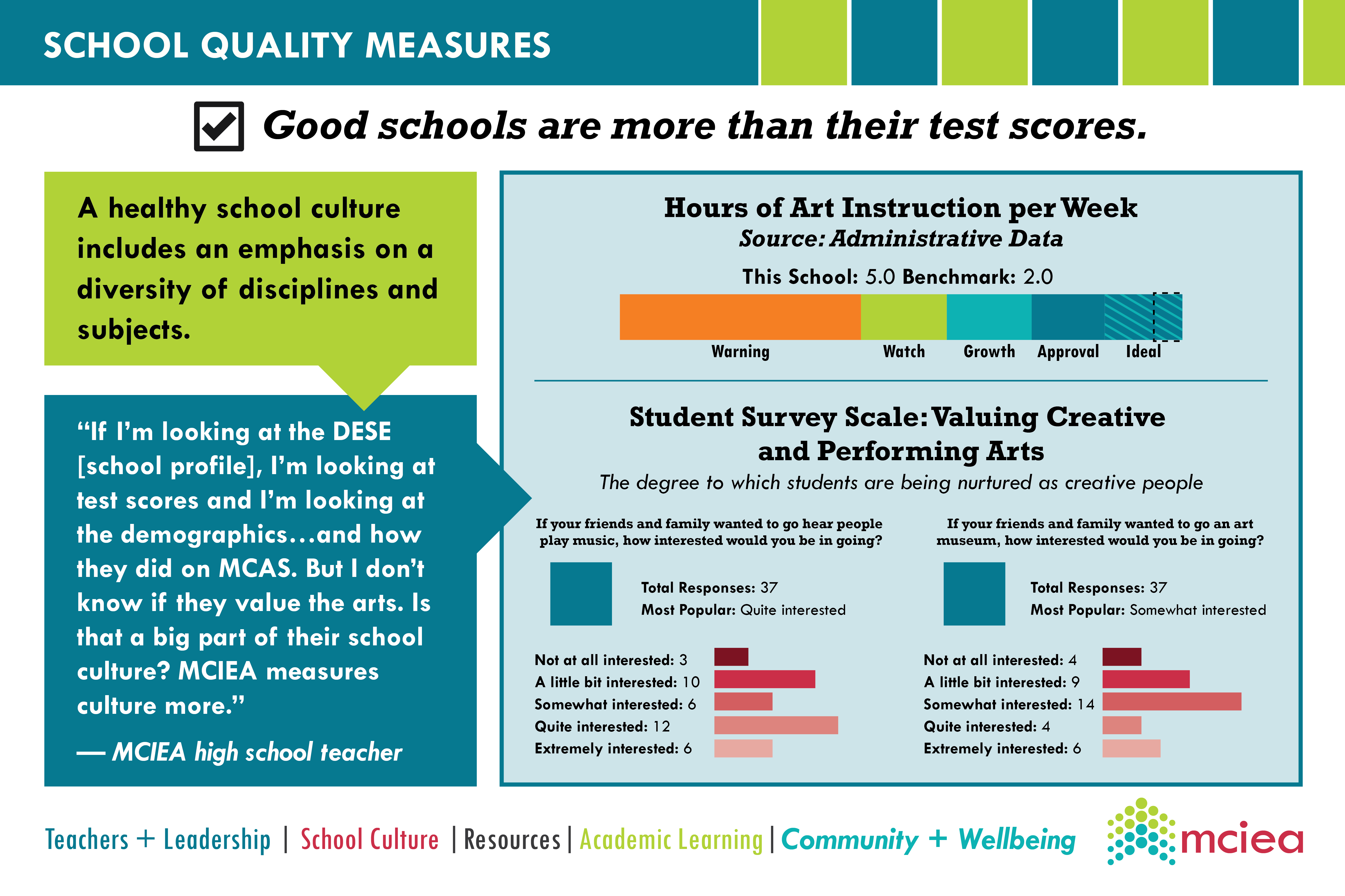 More Than Test Scores
