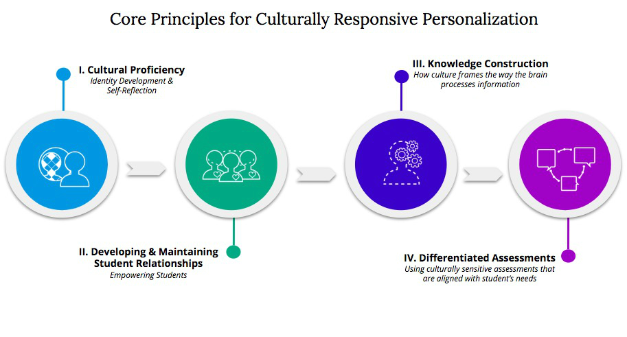 Core Principles for CulturallyResponsive Personalization