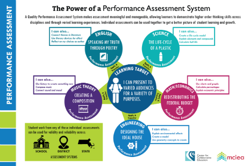 Power of a Performance Assessment System