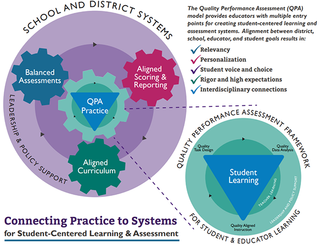 Connecting Practice to Systems Infographic