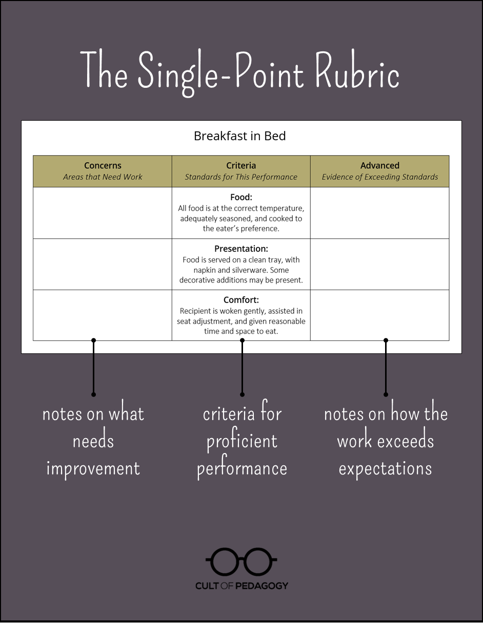 The Single Point Rubric